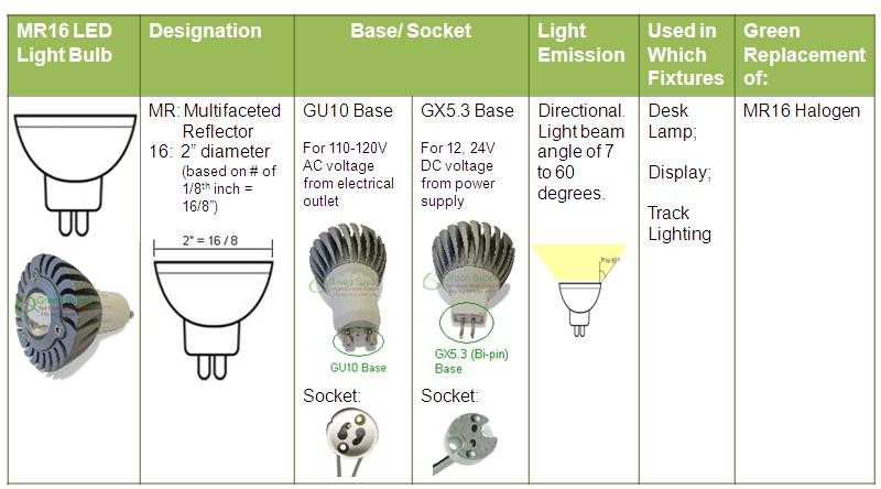 mr16-led-light-bulbs
