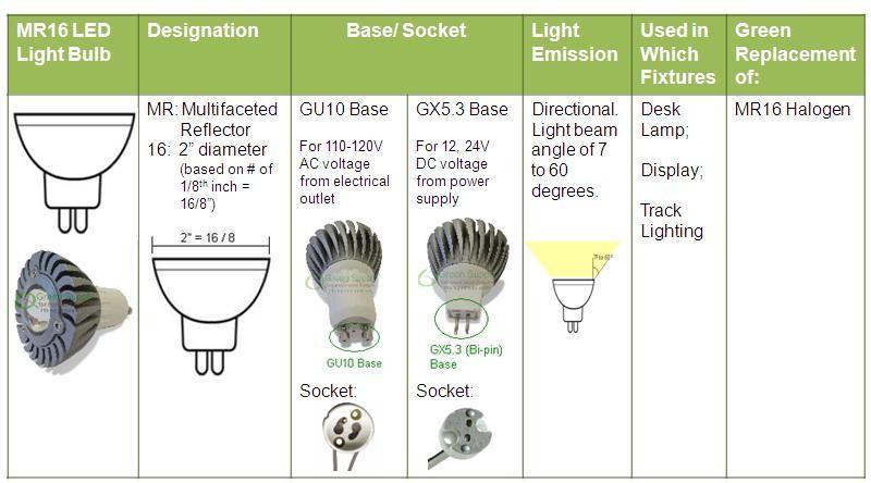 mr16-led-light-bulbs
